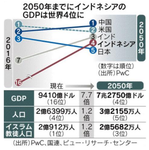 (図版:日本経済新聞社の記事より引用)
